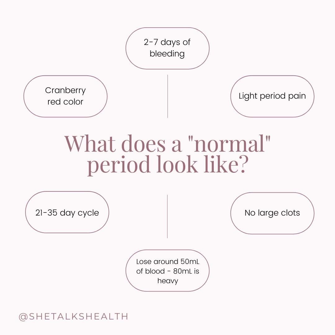 Normal Period Characteristics
